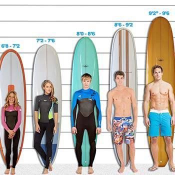 03e2ec880 Como elegir las medidas de tu tabla de surf - Blog Mundo-surf.com
